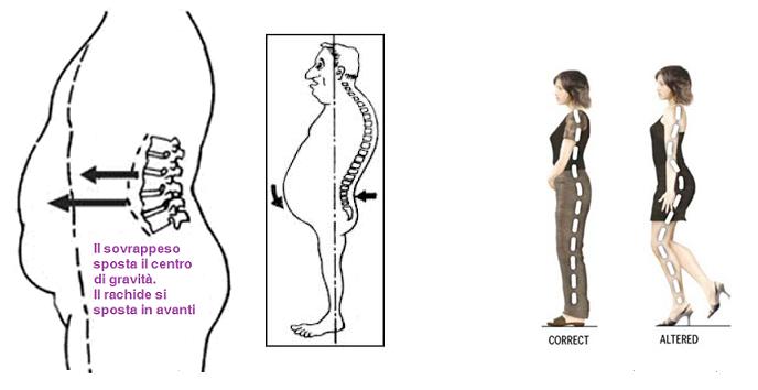 Metodi di aumento delle dimensioni del membro